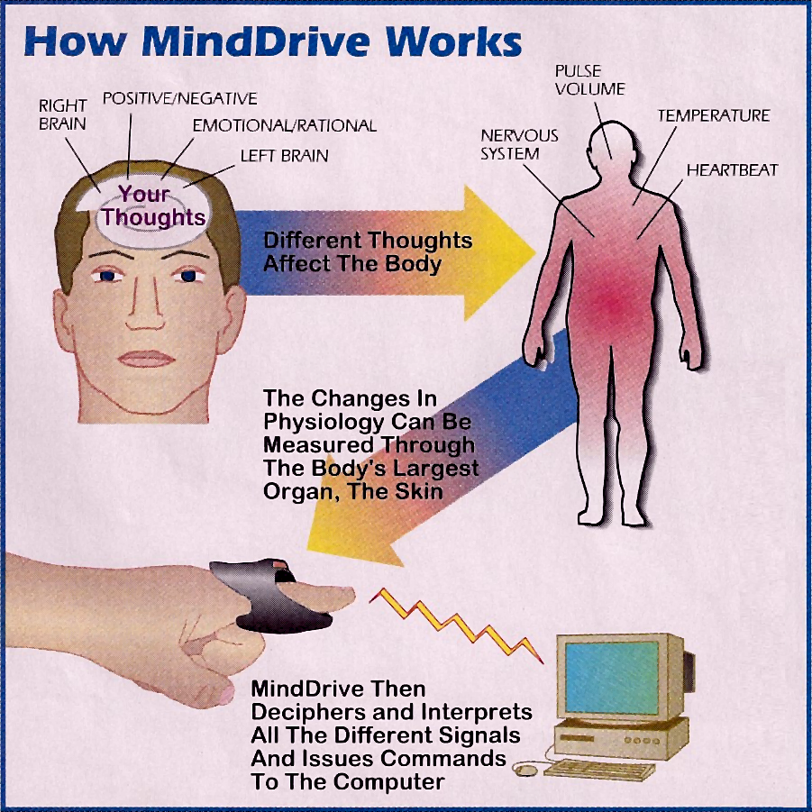 minddrive-how-it-works