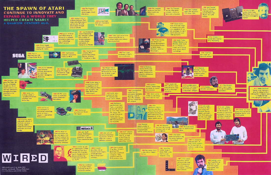 spawn-of-atari-graphic-wired-magazine